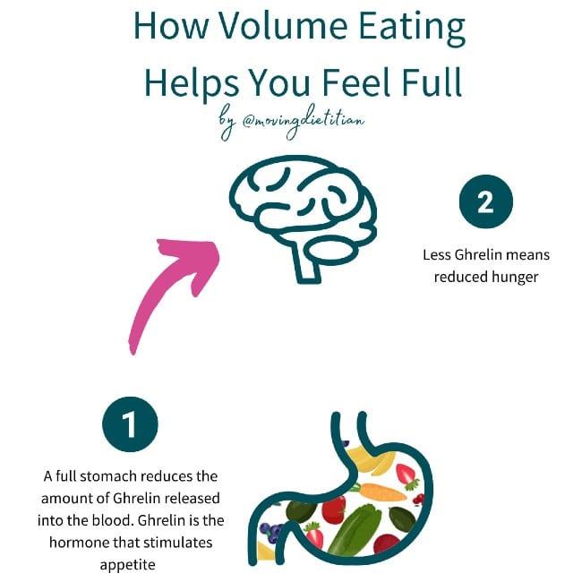 How Volume eating helps us feel full for longer